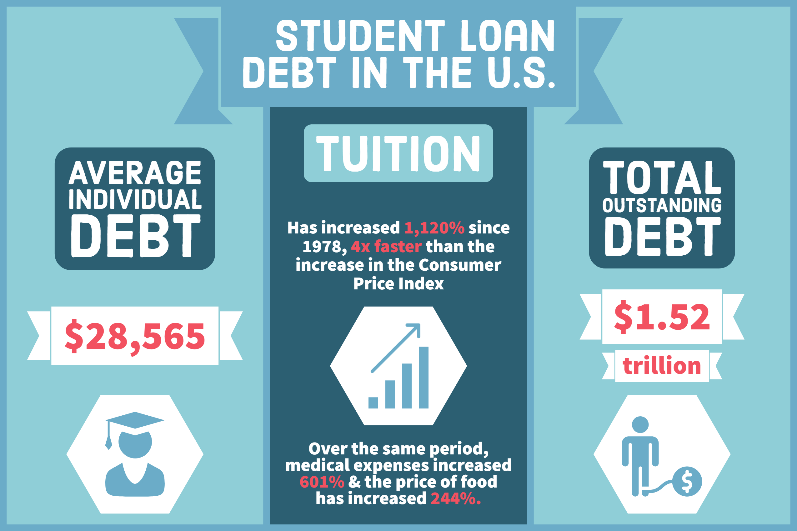 US Student Loan Debt 2020