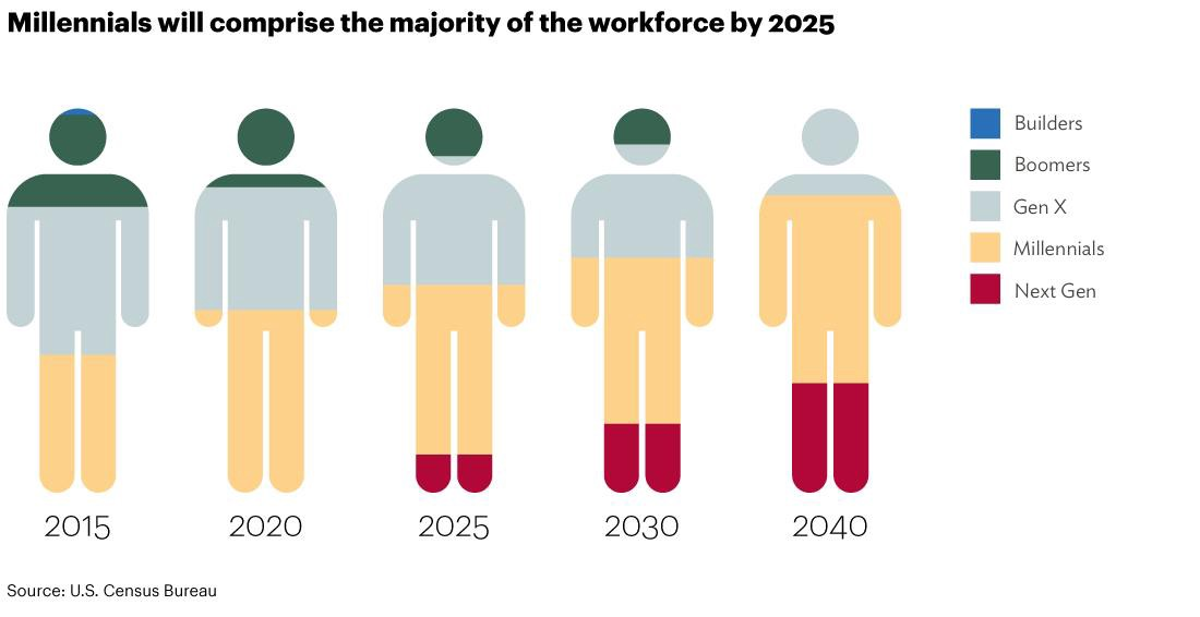 Millennials and GenZ make up 50% of the modern workforce